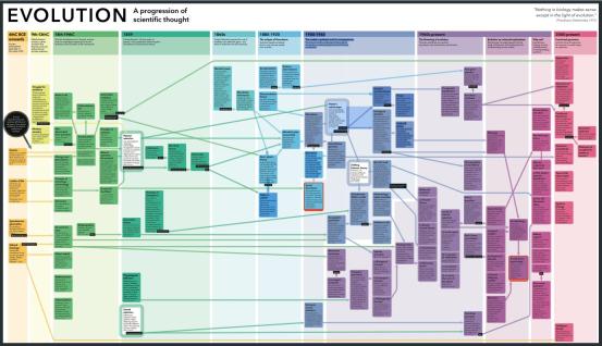 infographic_evolution