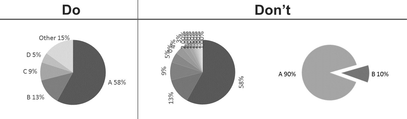 Designing Better Graphs Part 1 Pie Chartspopular But Sometimes