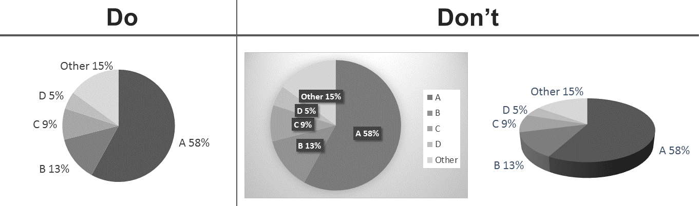 Designing better graphs, part 1: Pie charts—popular but