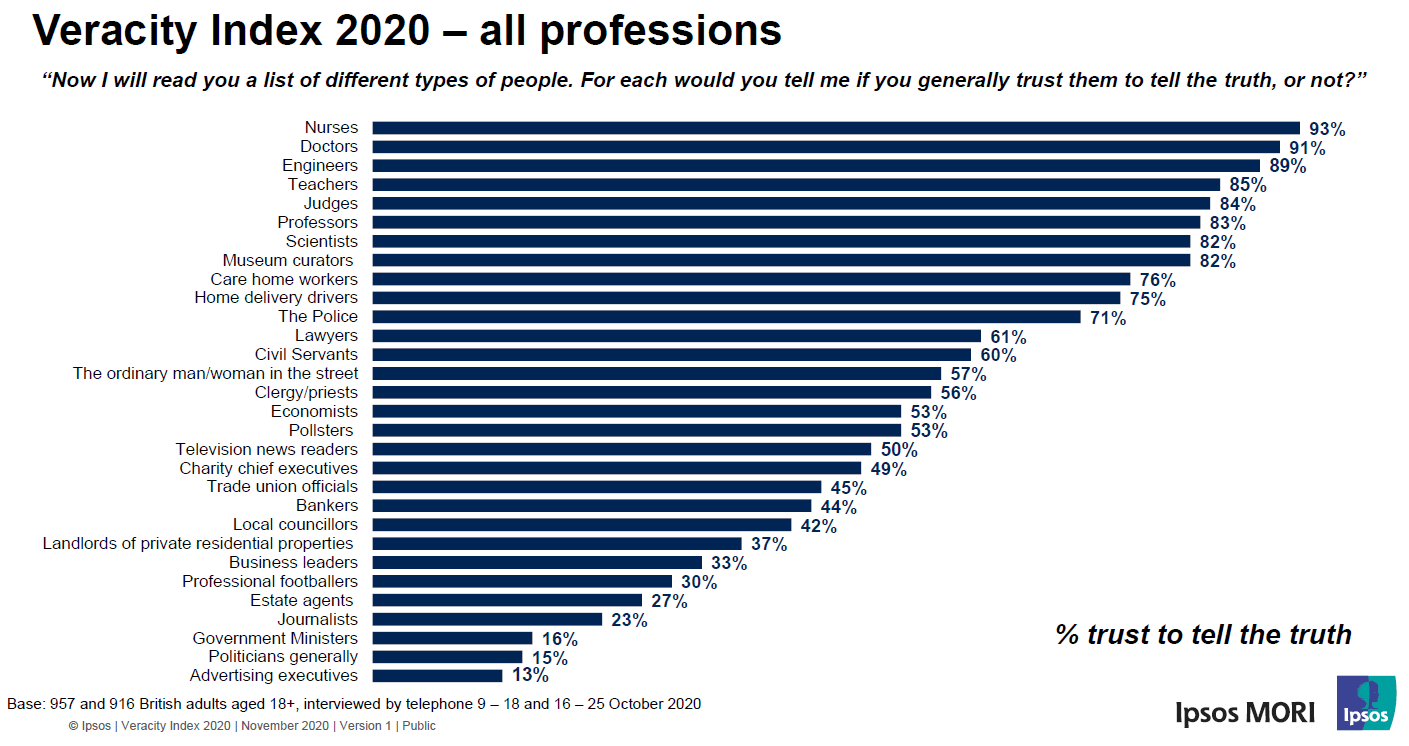 Figure from the annual UK IPSOS trusted professions research, which can be consulted here: https://www.ipsos.com/ipsos-mori/en-uk/ipsos-mori-veracity-index-2020-trust-in-professions. It shows that scientists are the seventh most trusted profession in the UK.